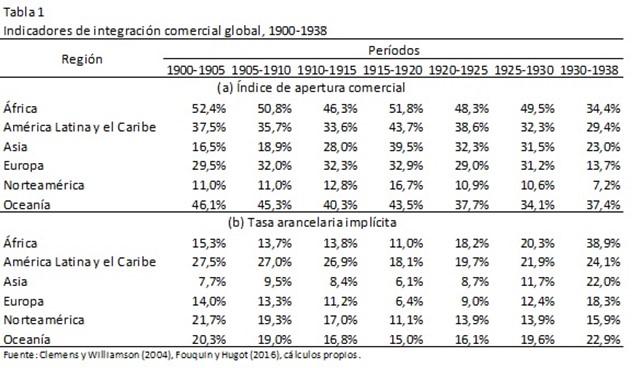 Indicadores de integración comercial global, 1900 - 1938