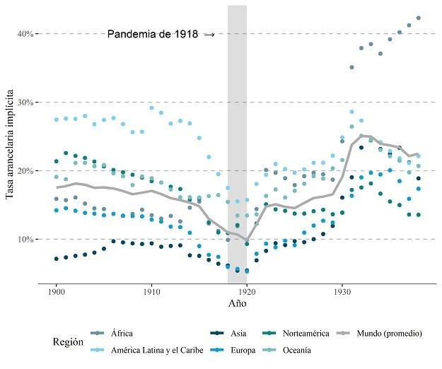 Evolución de la tasa arancelaria global, 1900-1938