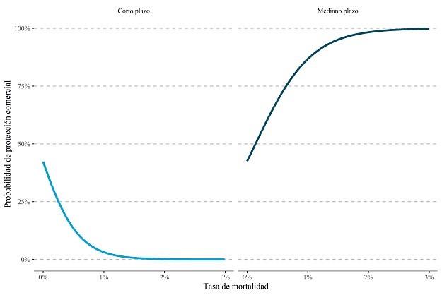 Probabilidad de protección comercial y tasa de mortalidad de una pandemia